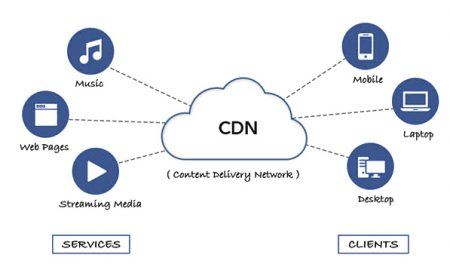 What Is CDN And Why You Need It For Your Wordpress Blog