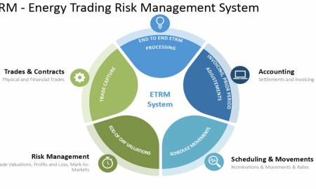 All you need to Know Energy Trading and Risk Management (ETRM) Software Solutions