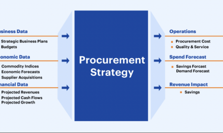 What is Procurement Training, and Why is it Important?