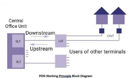 Detailed Introduction of Passive Optical Network (PON) Transceiver